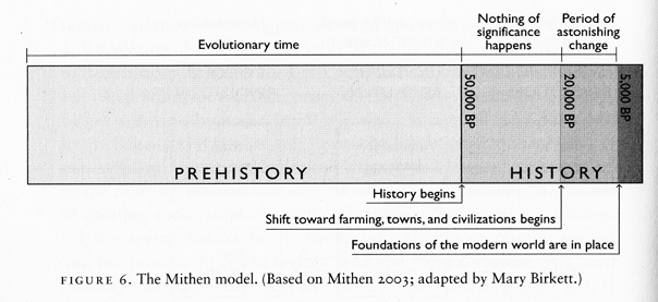 mithen-2003-history